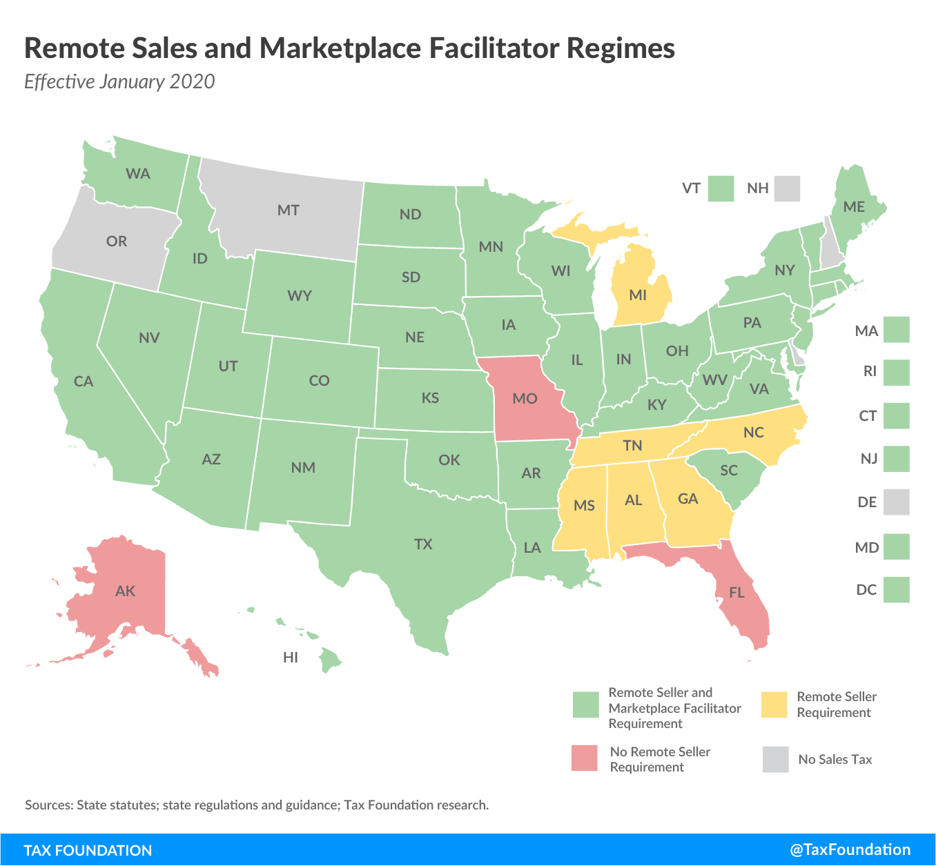 Remote sales and marketplace facilitator regimes, remote sales tax collection regimes