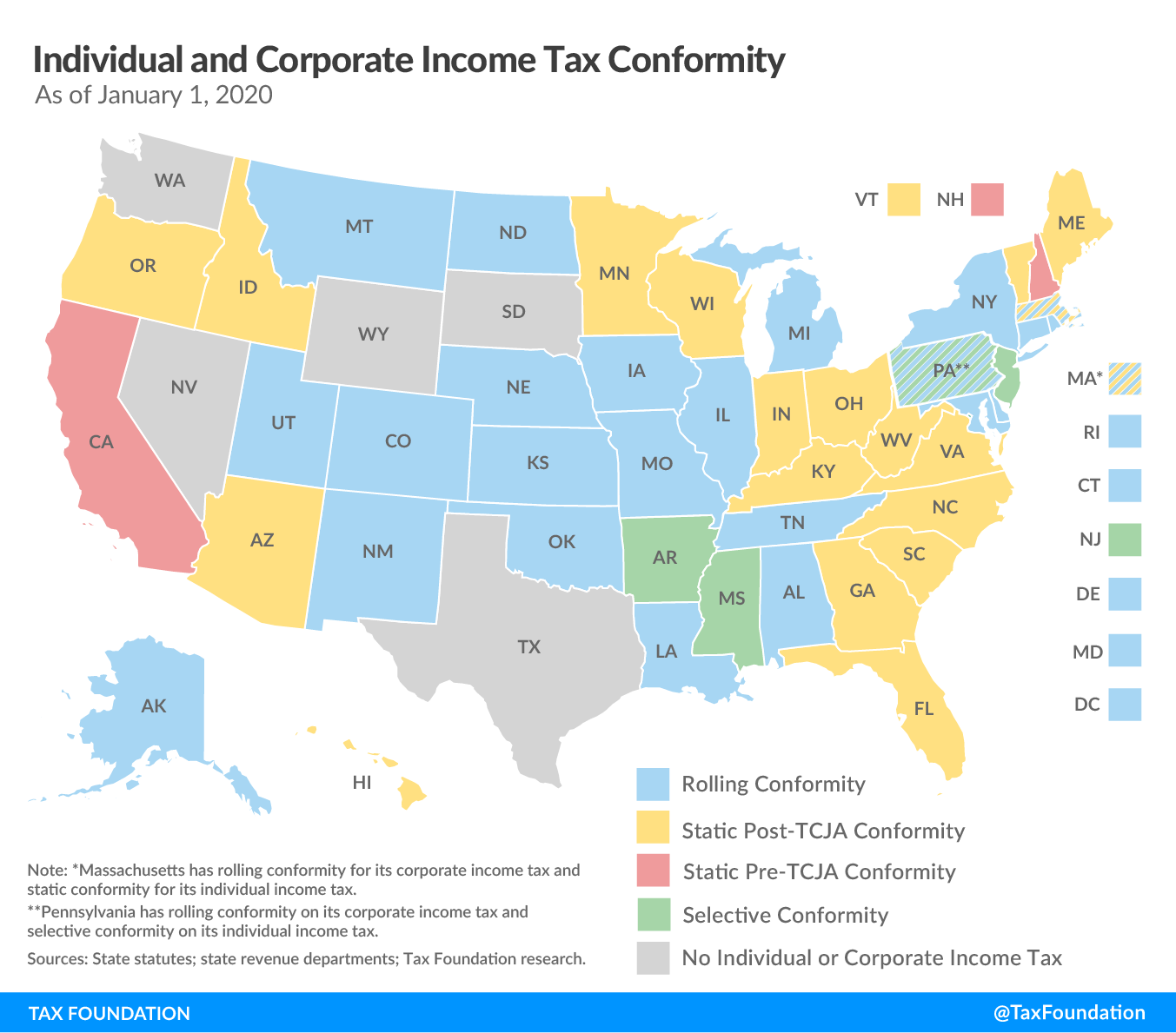 State individual income tax conformity and state corporate income tax conformity pre-TCJA and post-TCJA