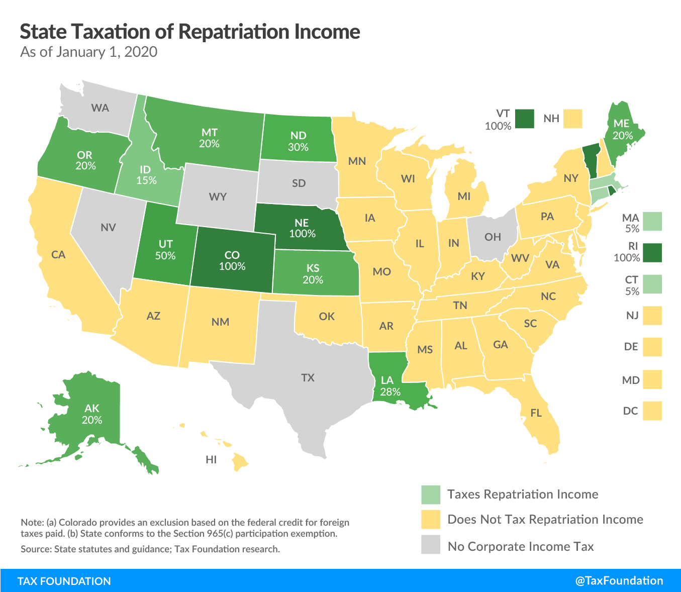 State taxation of repatriation income
