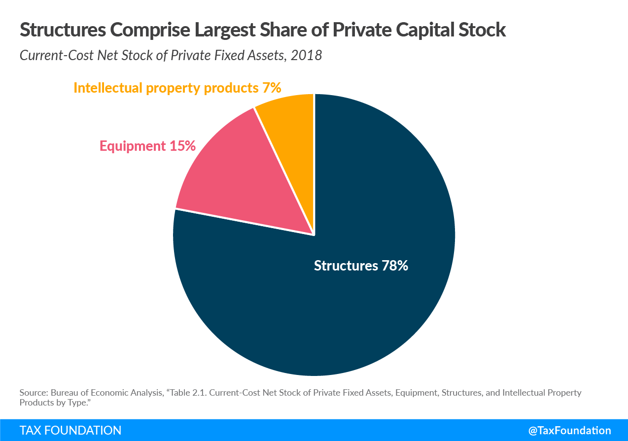 Structures comprise largest share of private capital stock. Intellectual property products, equipment, and structures.