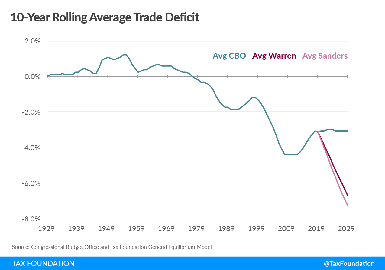 Wealth Tax Could Double Trade Deficit