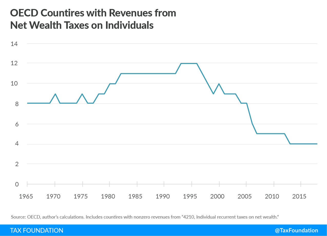 OECD countries with revenues from net wealth taxes on individuals, wealth tax warren, wealth taxes in europe, european wealth tax