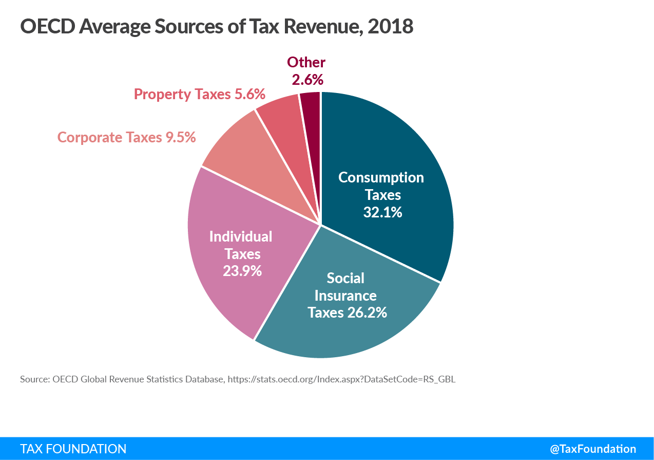 Average sources of OECD tax revenue, Average sources of tax revenue in the OECD