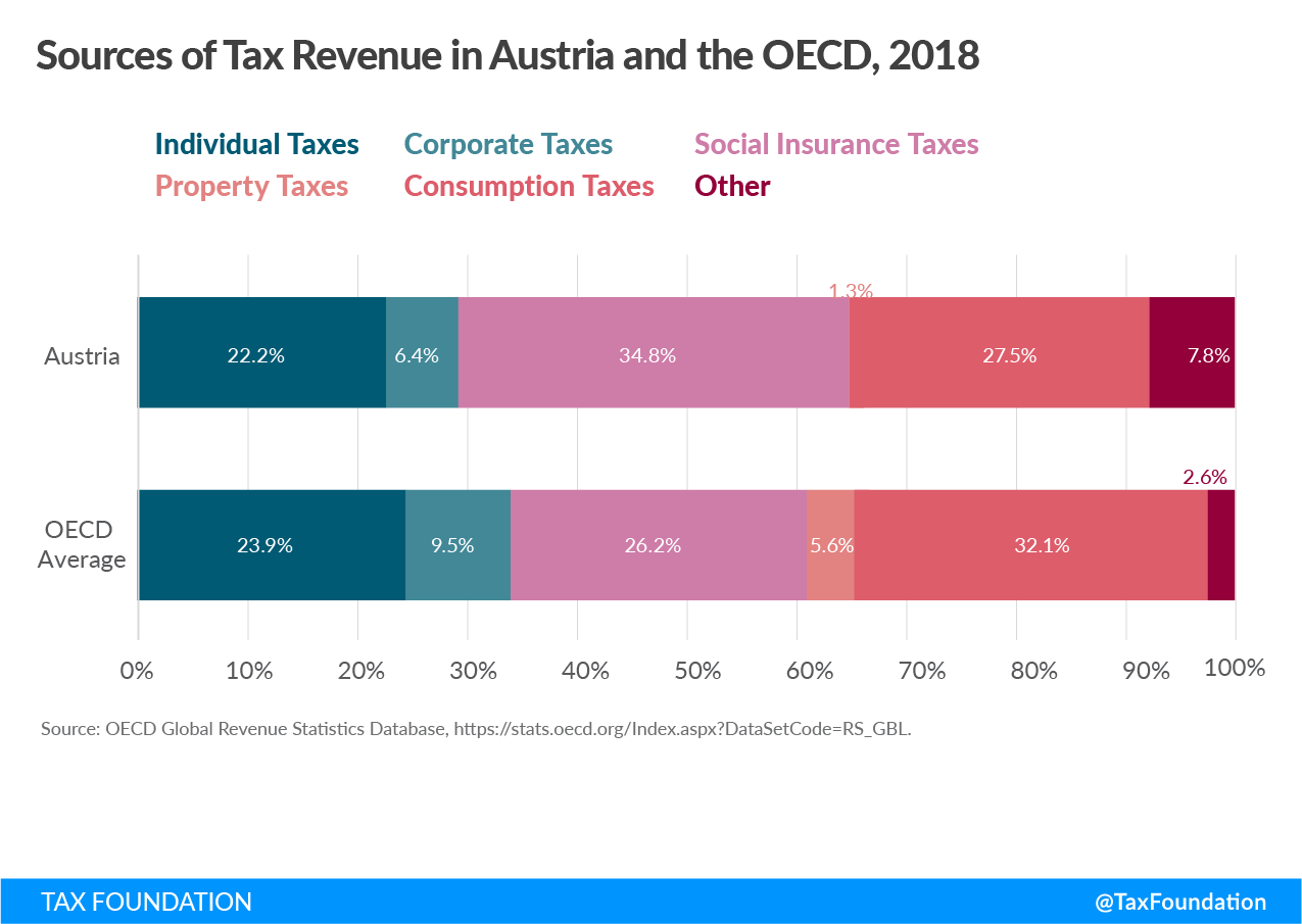 Austria tax revenue sources, Sources of tax revenue in Austria