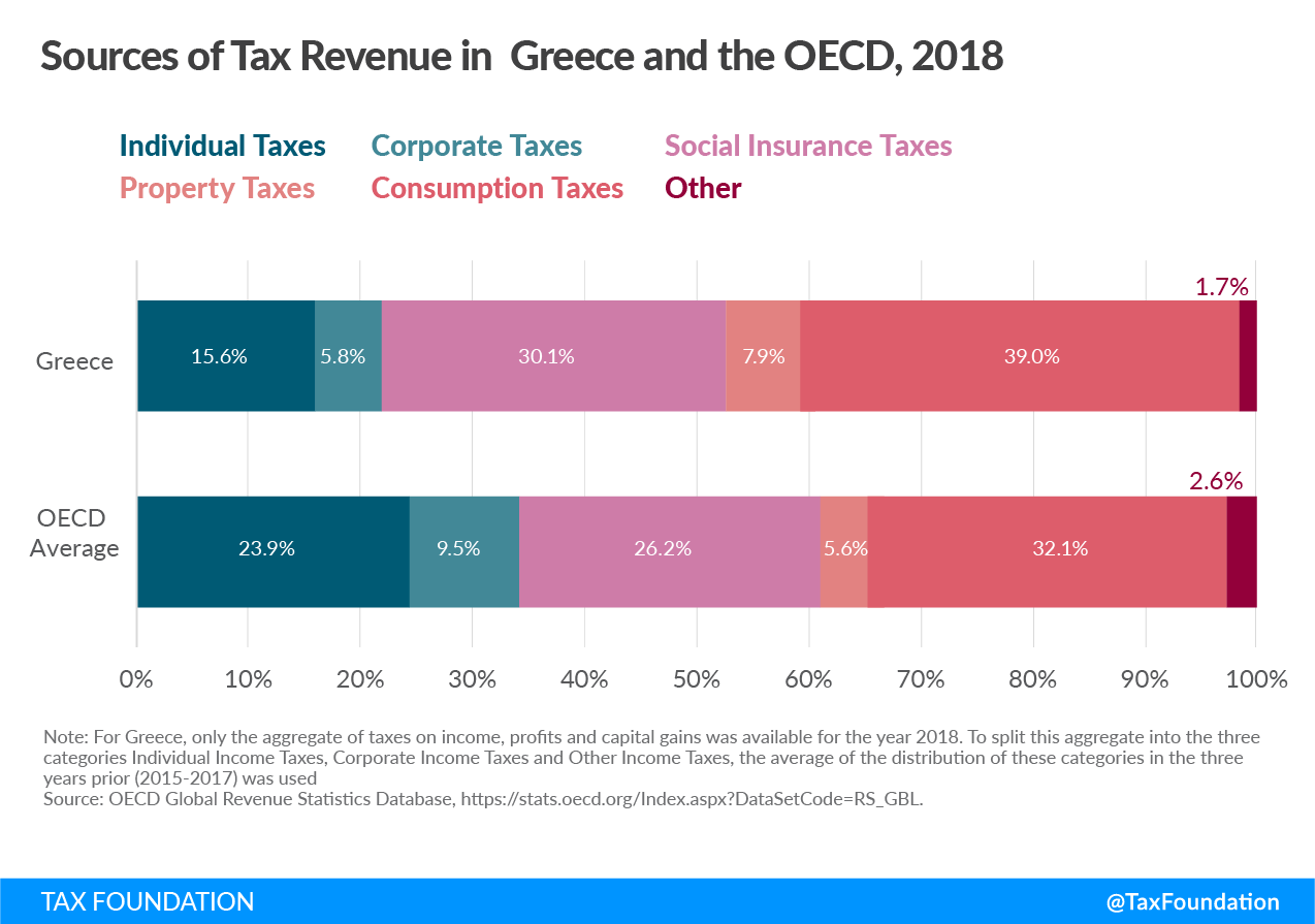 Greece tax revenue sources, Sources of tax revenue in Greece, Greek tax revenue sources