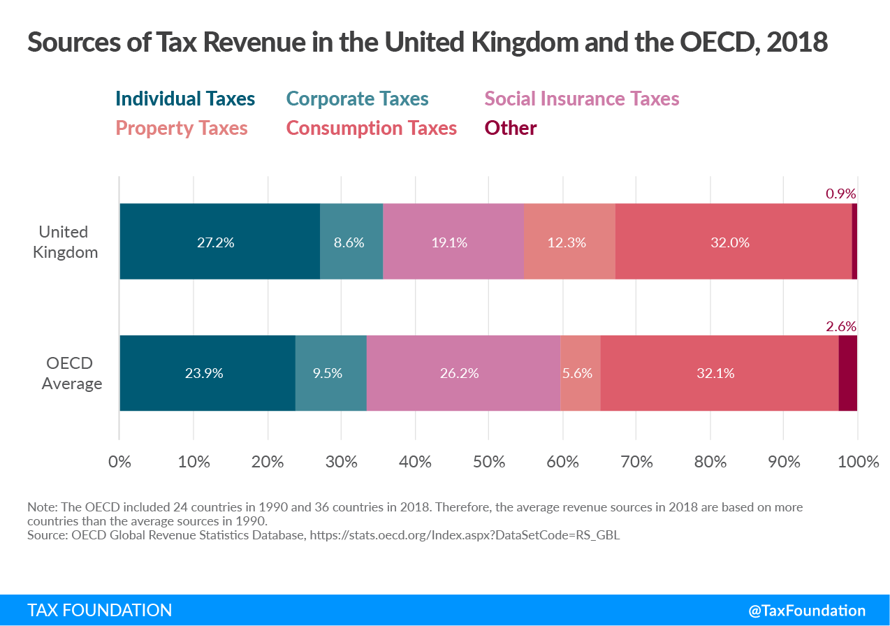 UK tax revenue sources, Sources of Tax Revenue in the UK, United Kingdom tax revenue sources