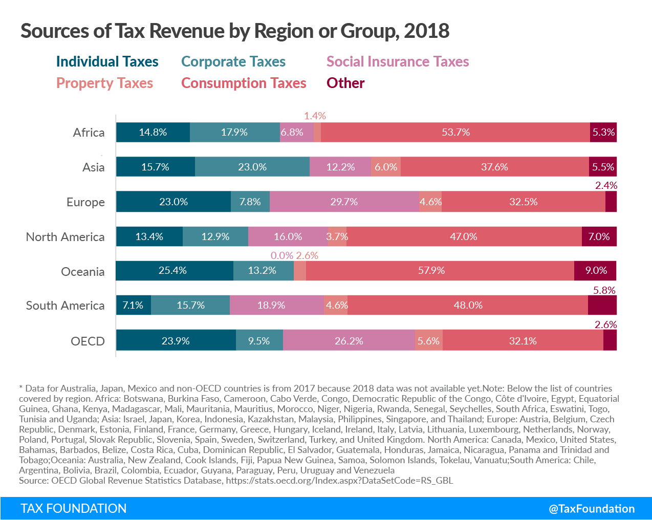 Asia tax revenue sources, Europe tax revenue sources, Africa tax revenue sources, Oceania tax revenue sources, South America tax revenue sources, North America tax revenue sources