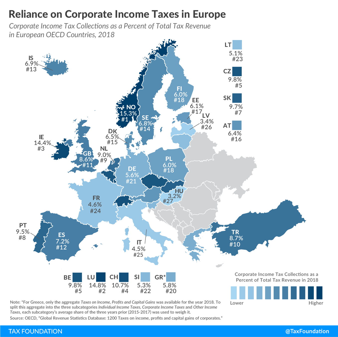 Reliance on corporate tax revenue in Europe, reliance on corporate taxes in Europe, UK tax revenue reliance