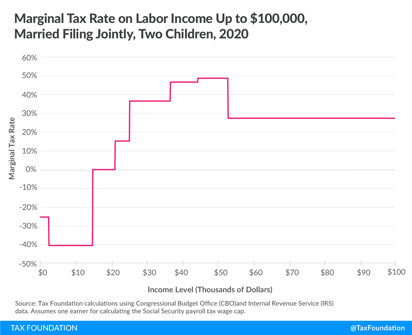 Marginal tax rate on labor income up to $100,000 married filing jointly, two children, 2020, Marginal Tax Rates on Labor Income in the U.S. After the Tax Cuts and Jobs Act