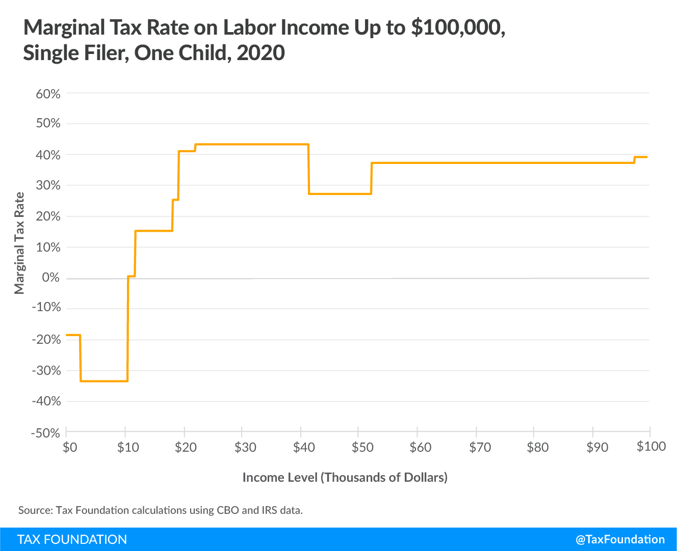 Marginal tax rate on labor income up to $100,000 single filer, one child 2020, Marginal Tax Rates on Labor Income in the U.S. After the Tax Cuts and Jobs Act