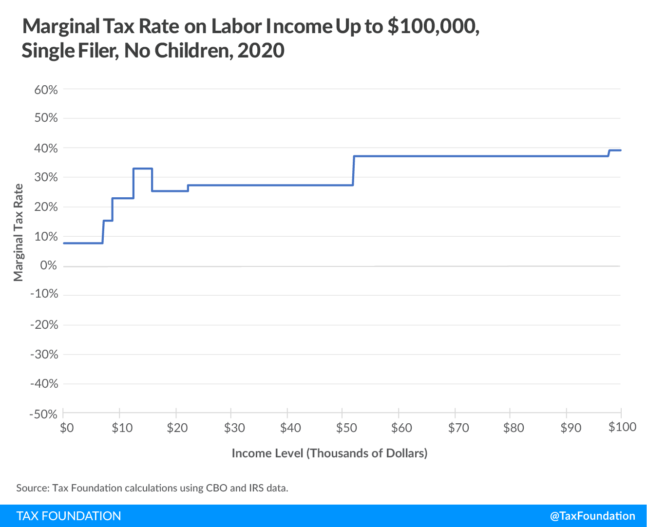 Marginal tax rate on labor income up to $100,000, single filer, no children 2020, Marginal Tax Rates on Labor Income in the U.S. After the Tax Cuts and Jobs Act