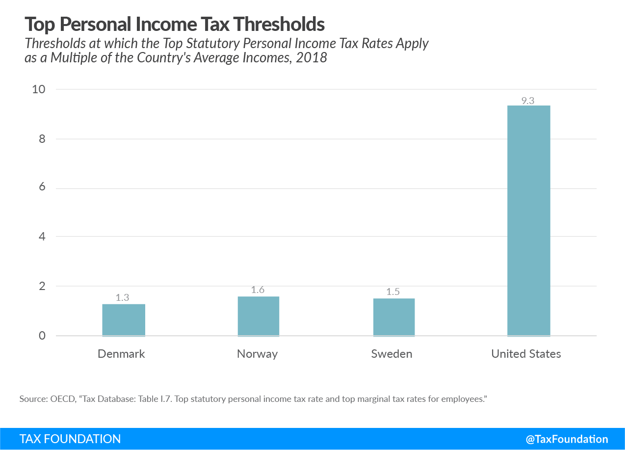 How Scandinavian Countries Pay for Their Government Spending. Taxes in Scandinavian Countries, Bernie Sanders Scandinavian Taxes, flat income tax or progressive income tax in Scandinavia