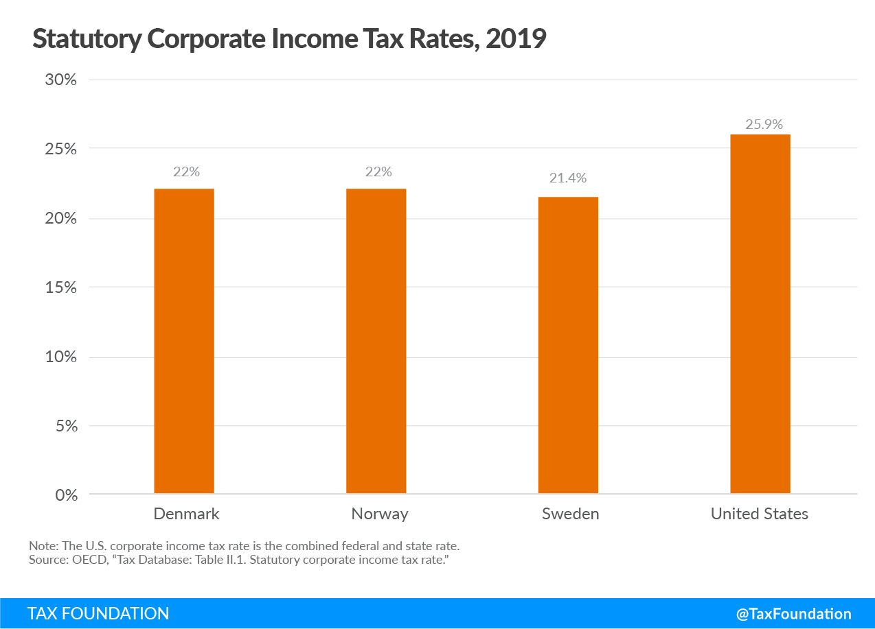 How Scandinavian Countries Pay for Their Government Spending. Taxes in Scandinavian Countries, Bernie Sanders Scandinavian Taxes, Business taxes in Scandinavian