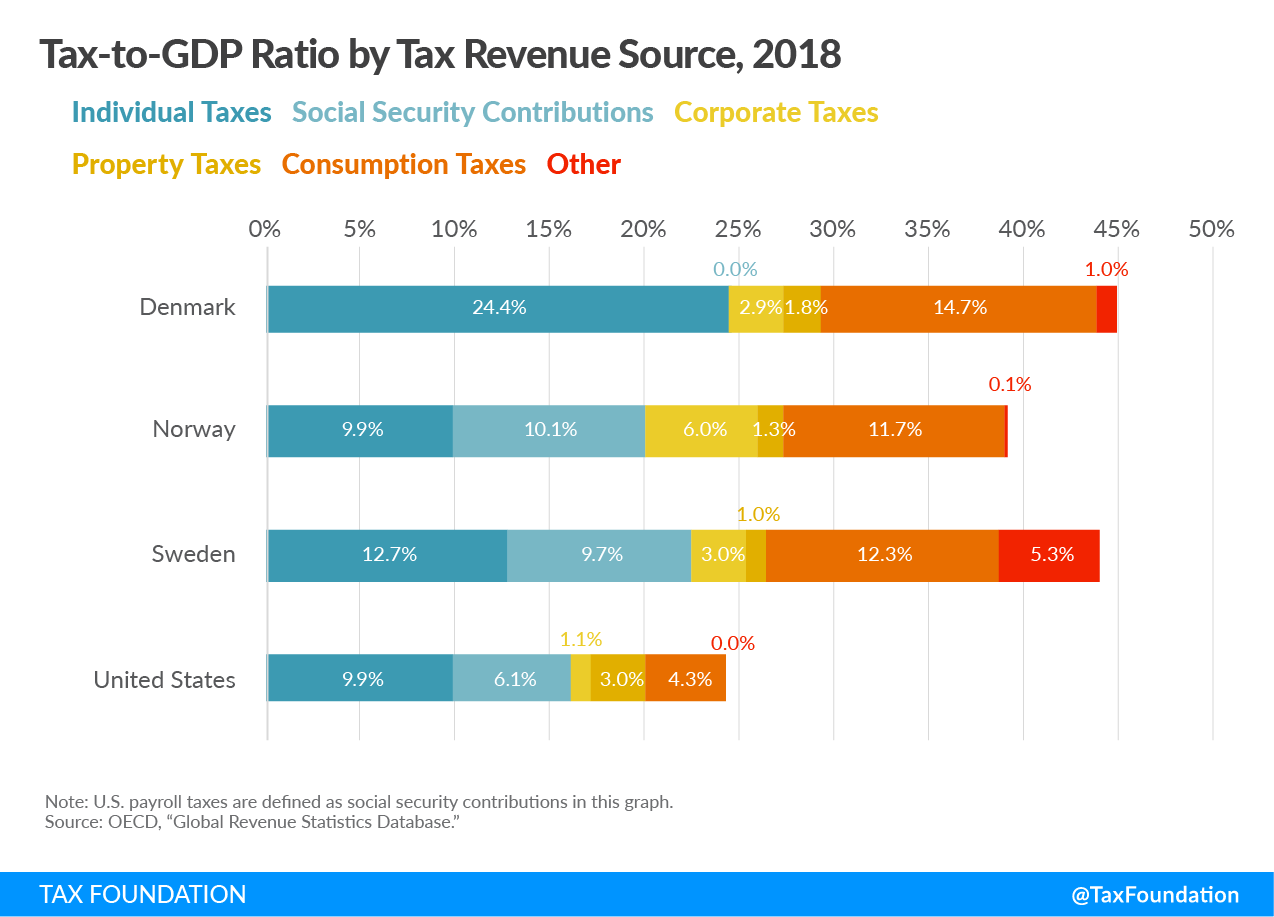 How Scandinavian Countries Pay for Their Government Spending. Taxes in Scandinavian Countries, Bernie Sanders Scandinavian Taxes, US tax revenue, Norway tax revenue, Sweden tax revenue, Denmark tax revenue, Social Security Tax and Social Insurance taxes in Scandinavian