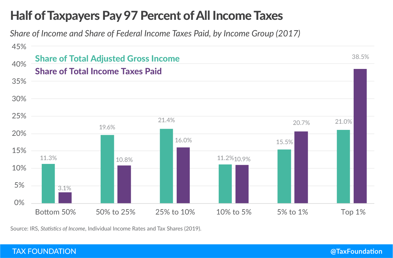 US progressive tax system, federal income tax data 2020