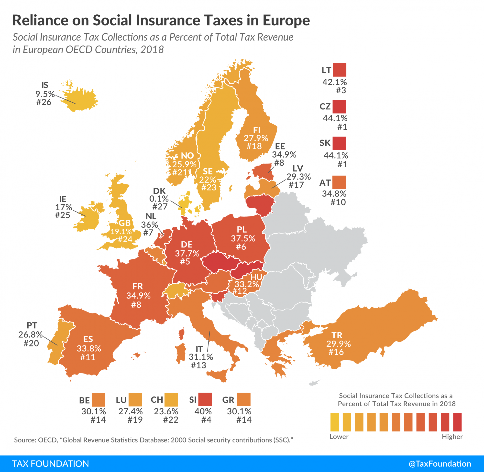 Reliance on social insurance tax revenue in Europe, Revenue from Social Security contributions in Europe