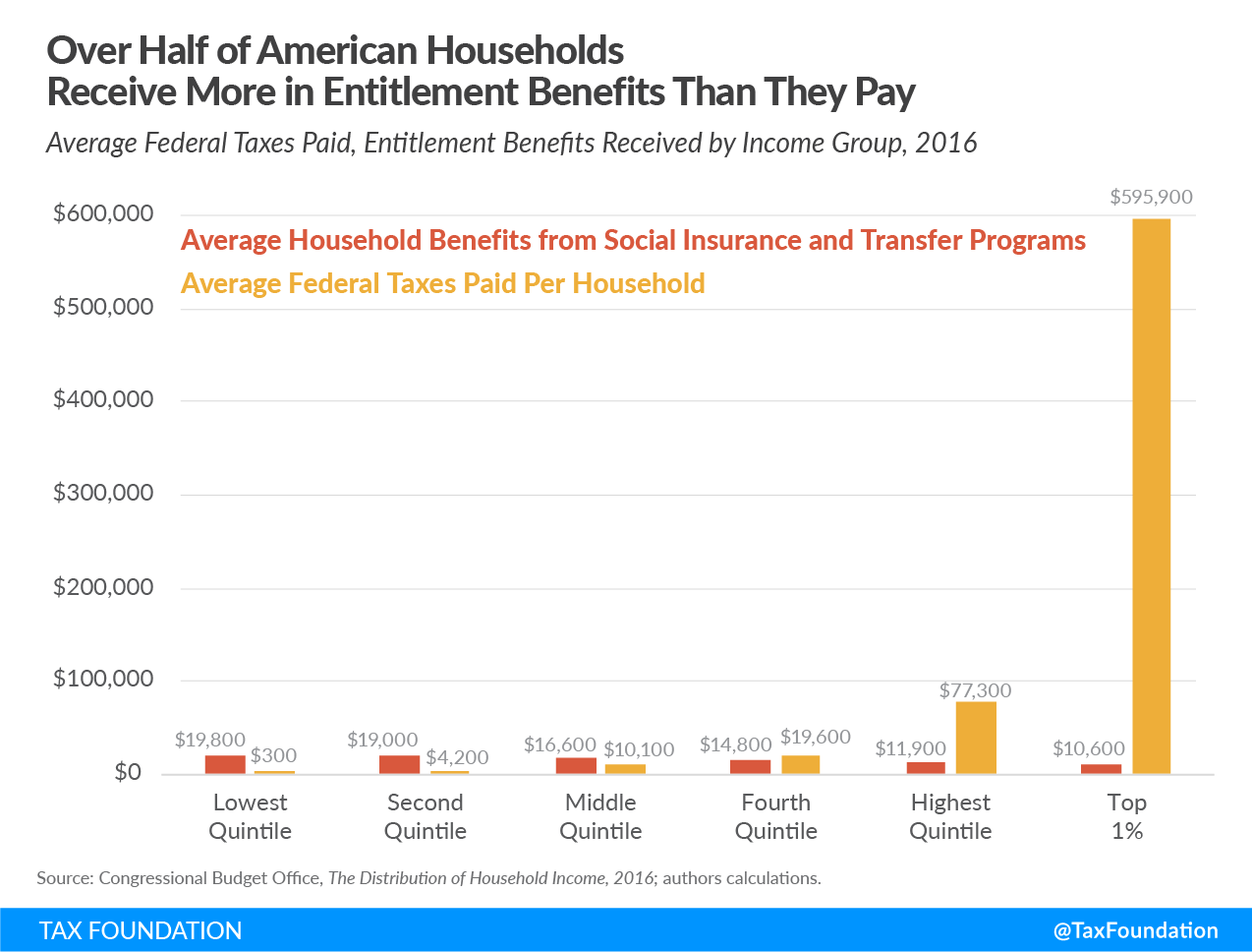 What would income equality look like? Comparing average federal taxes paid to entitlement benefits received by income group, income inequality debate by Elizabeth Warren and Bernie Sanders