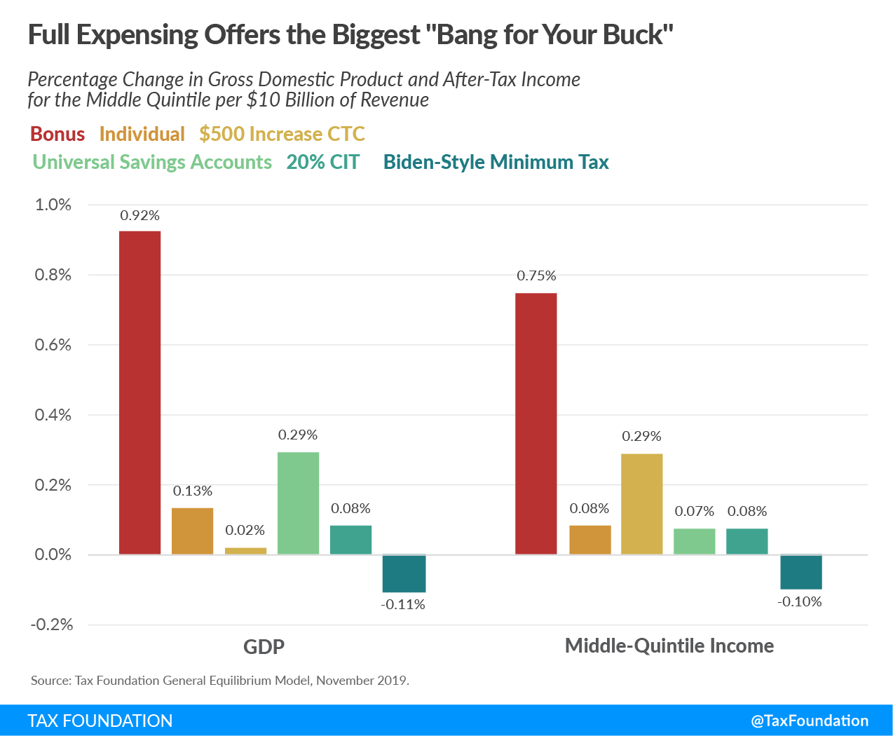 "Full expensing offers biggest ""bank for your buck"" for new tax reform options. 100 percent bonus depreciation, individual income tax cut, corporate tax increase, universal savings accounts, corporate tax cut, and Biden-style minimum income tax, dynamic scoring economic model"