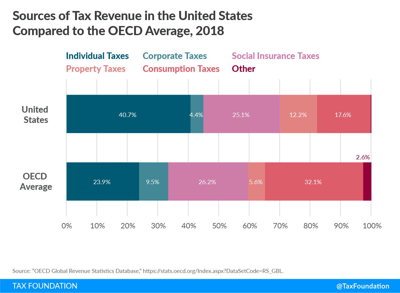 US Tax Revenue Sources, Sources of Tax Revenue in the United States. How does the US raise tax revenue? How does the US fund government spending?