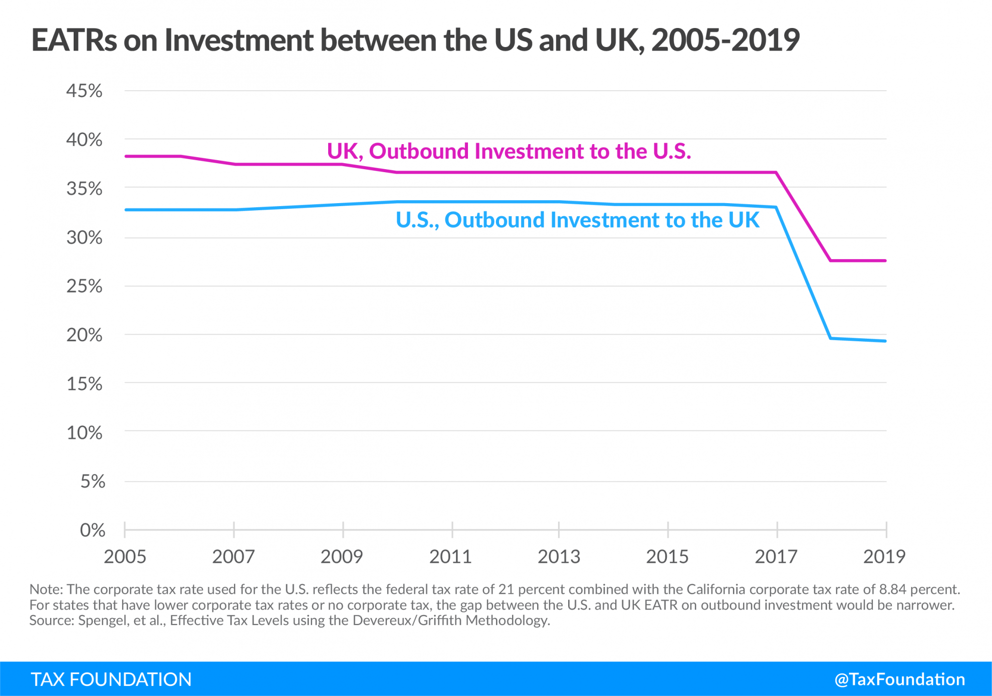 Effective average tax rates in the US and UK, US Average Tax Rates on Investment, UK Effective Average Tax Rates on Investment, UK Average Tax Rates on Investment