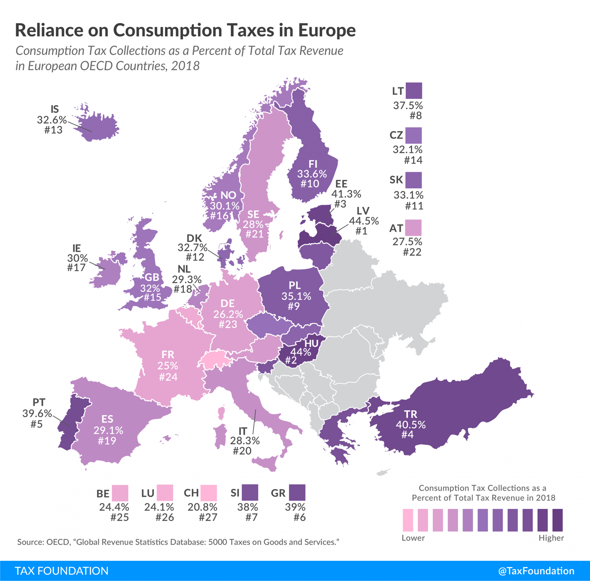 Consumption Taxes in Europe, Consumption Tax Revenue in Europe, Consumption Tax Reliance in Europe, Reliance on consumption taxes in Europe