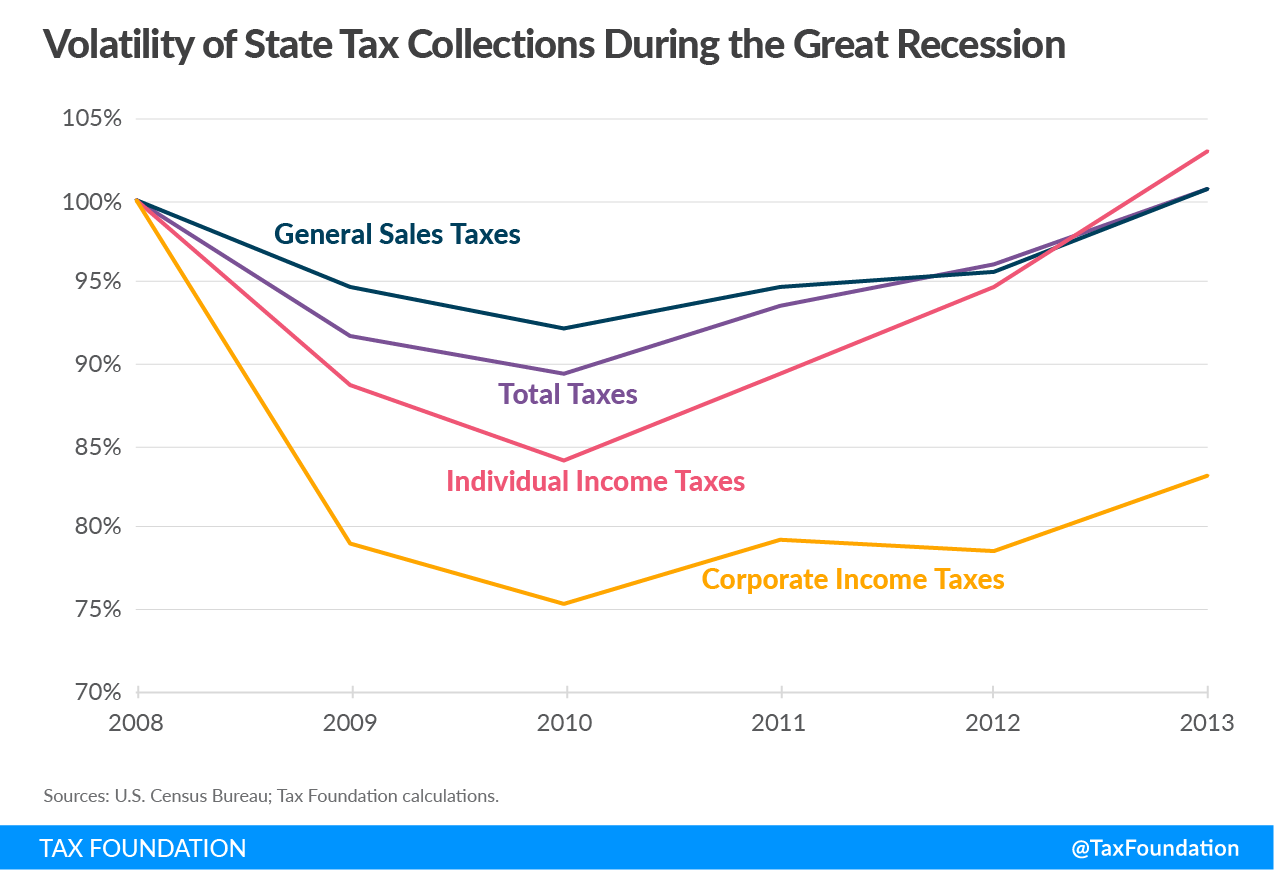 Volatility of State Tax Collections During the Great Recession, Income Taxes Are More Volatile Than Sales Taxes During an Economic Contraction, Coronavirus COVID-19 state revenue effects
