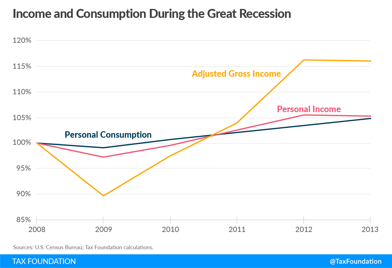 Income and Consumption During the Great Recession,  Income Taxes Are More Volatile Than Sales Taxes During an Economic Contraction, Coronavirus COVID-19 state revenue effects