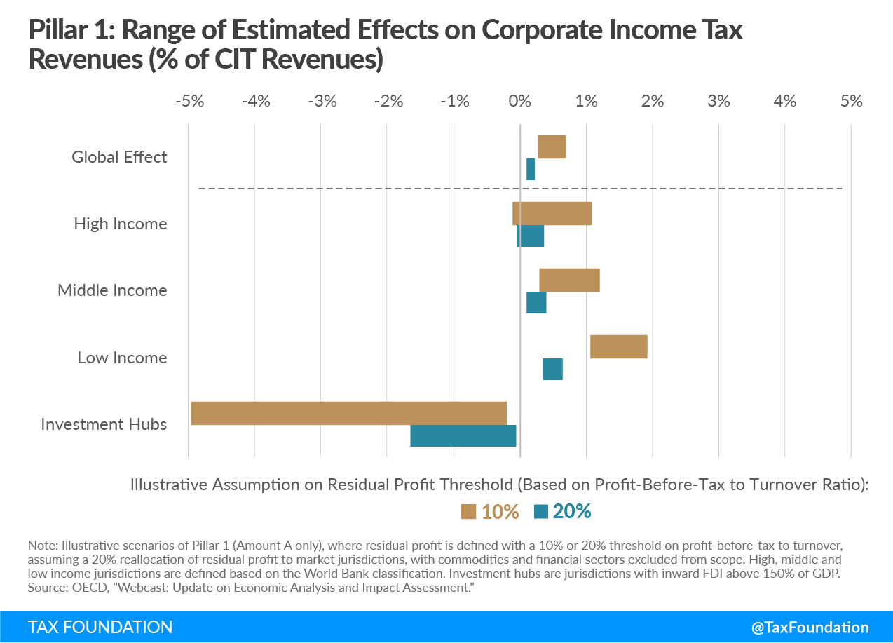OECD BEPS Pillar 1: Range of Estimated Effects on Corporate Income Tax Revenues