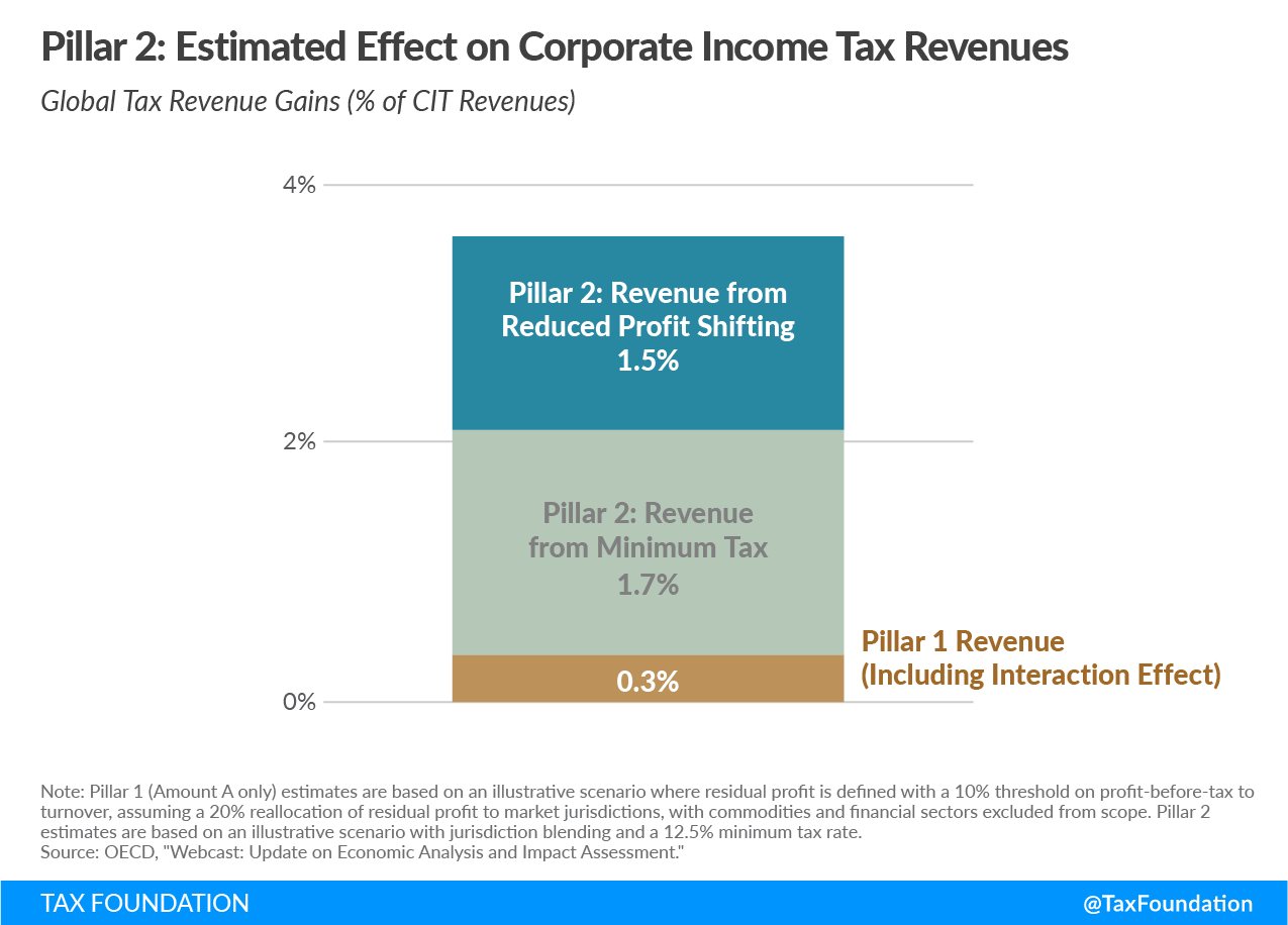 OECD BEPS Pillar 2: Estimated Effect on Corporate Income Tax Revenues