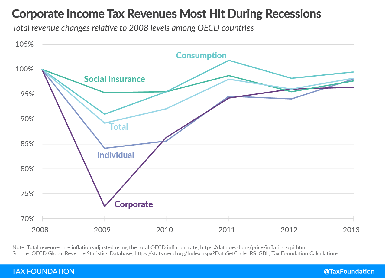 Tax Policy and Economic Downturns, Coronavirus government revenue, economic relief and economic recovery, corporate income tax revenues most hit during recessions