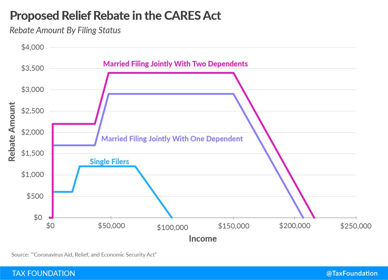 Proposed Economic Relief in the CARES Act. Senate Coronavirus Bill, Senate Covid19 Bill