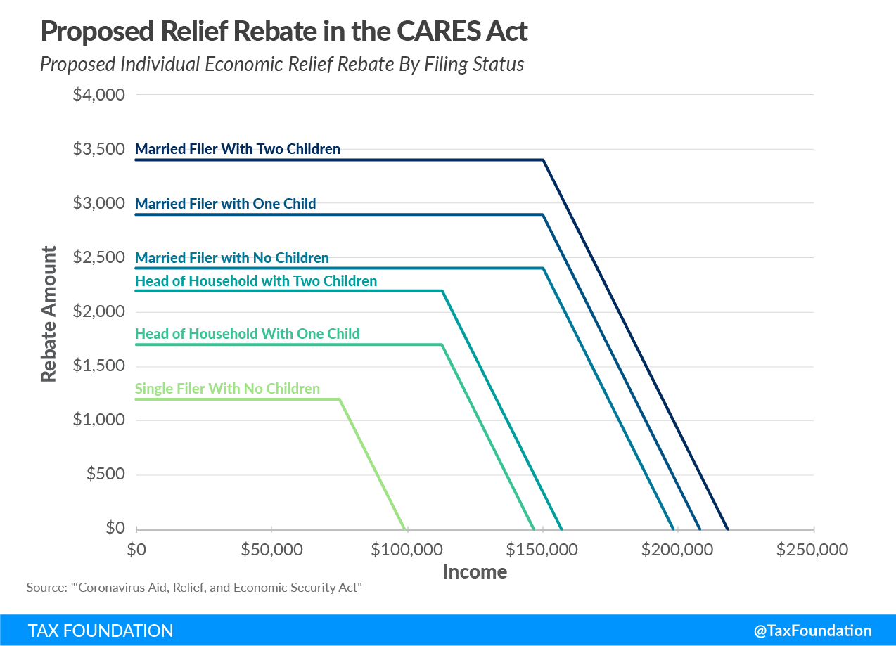 Proposed Relief Rebate in the CARES Act, Senate Coronavirus bill, Senate covid-19 bill, Senate economic relief bill