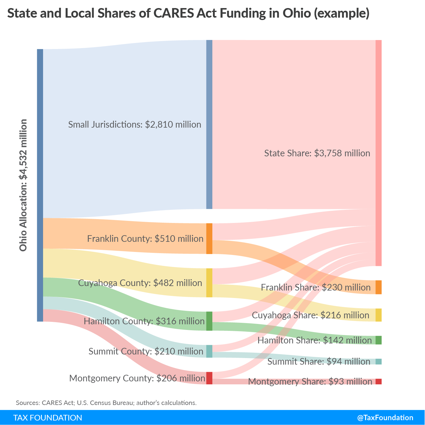 Federal coronavirus aid to states and localities under the CARES Act. State and local shares of CARES Act funding. State and local funding totals in the CARES Act