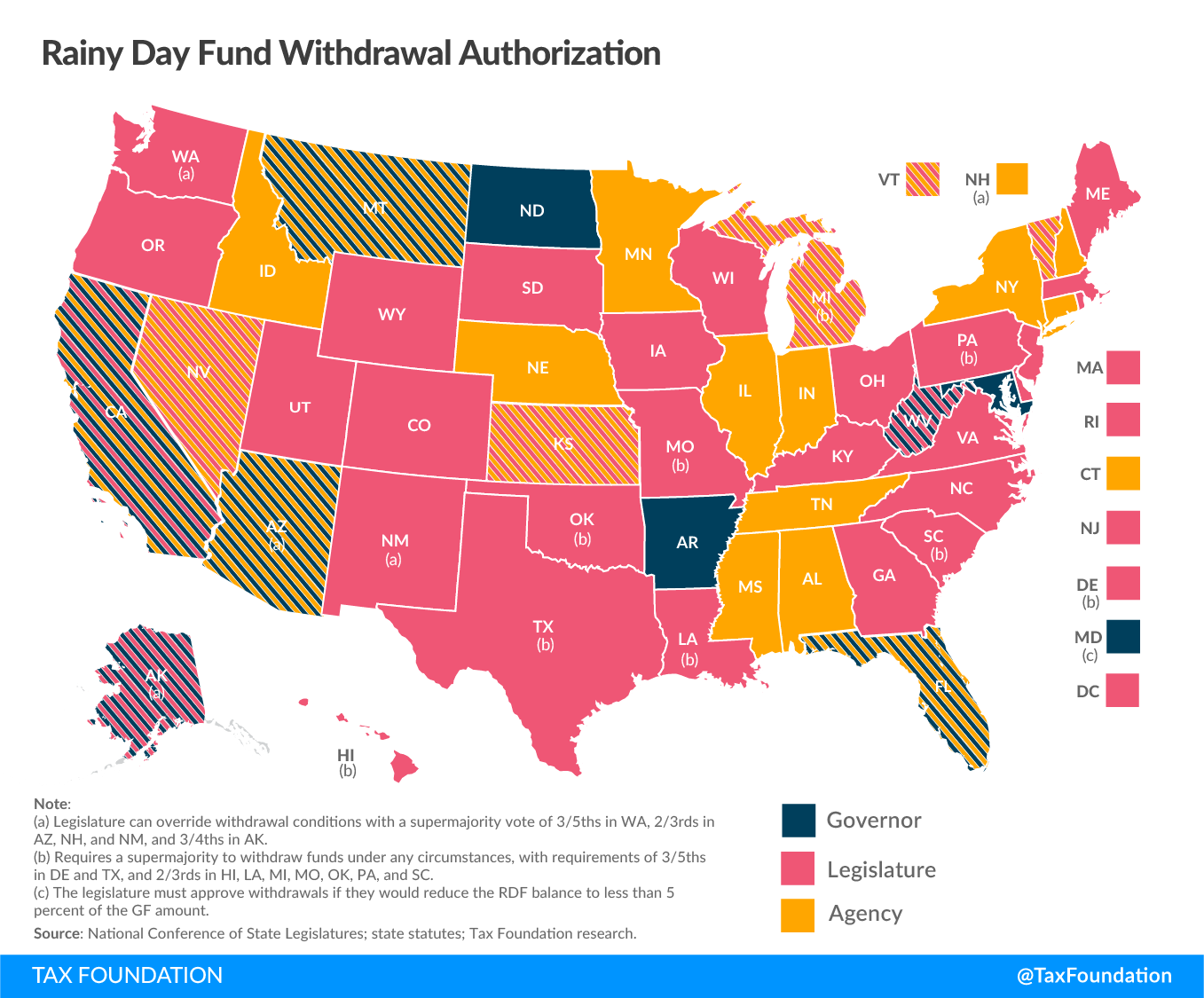 Who Can Authorize a Withdrawal from A Rainy Day Fund? State Rainy Day Fund Withdrawal Authorization