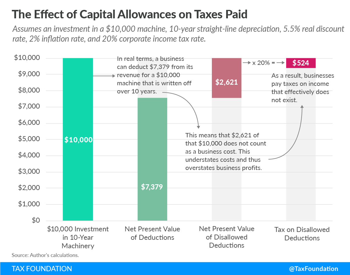 The Effect of Capital Allowances on Taxes Paid, Capital Cost Recovery, Expensing of Capital Assets