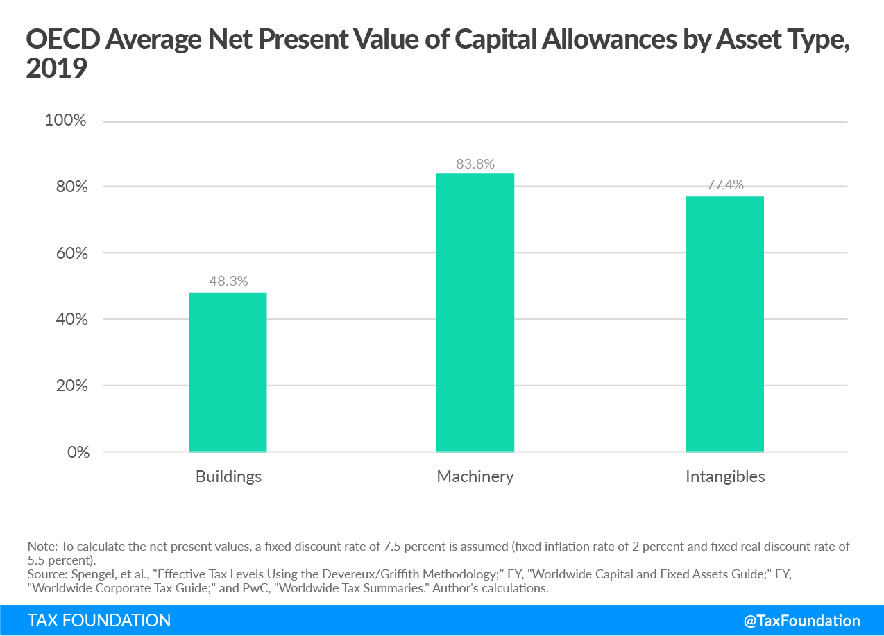 OECD Average Net Present Value of Capital Allowances by Asset Type, 2019. Expensing of Building, Expensing of Structures, Expensing of Machinery, Expensing of Intangibles
