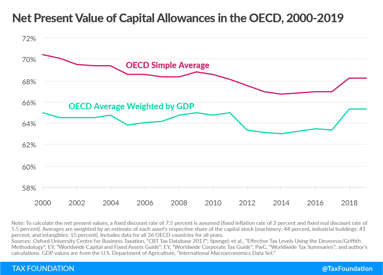 Net Present Value of Capital Allowances in the OECD, Expensing of Capital Assets in the OECD