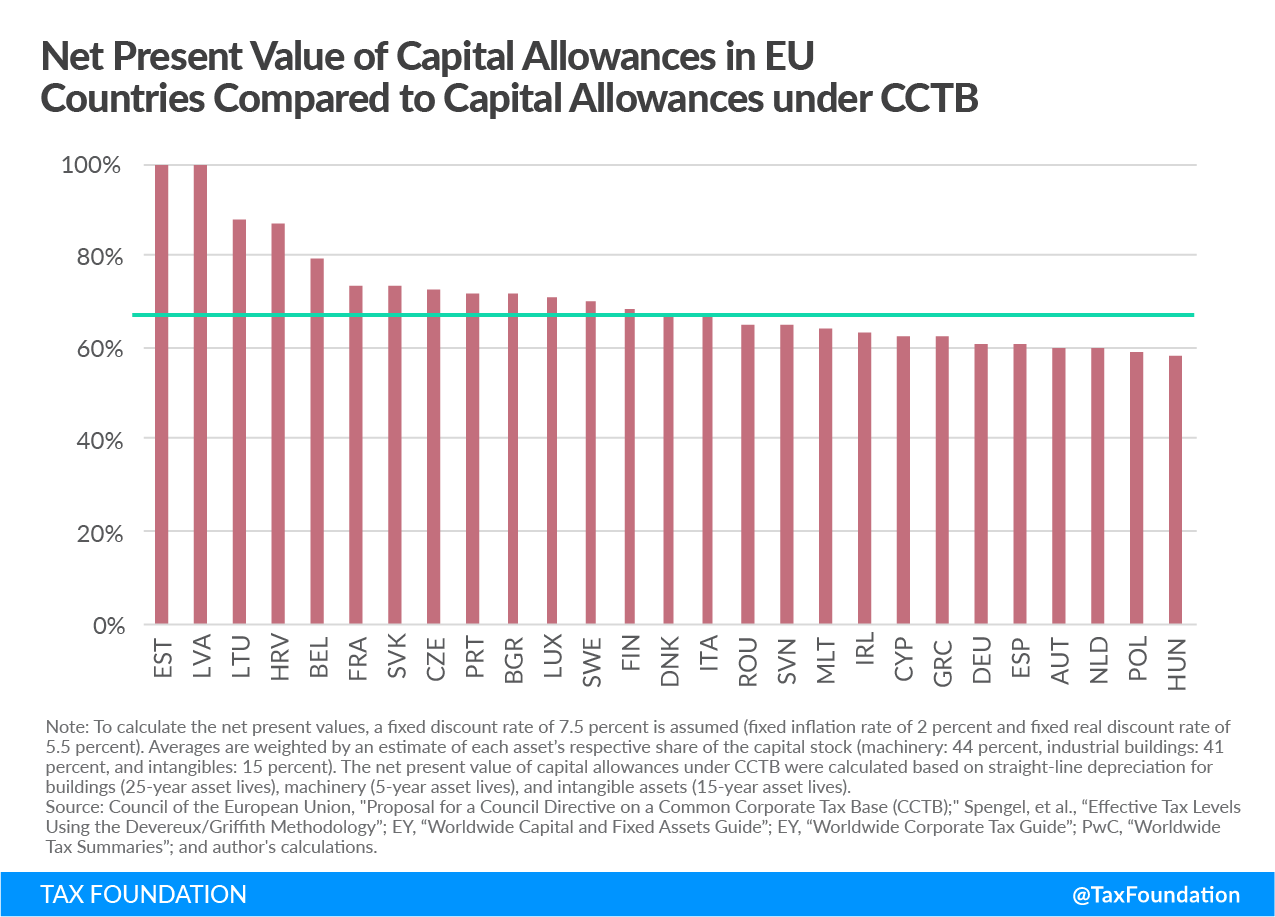 Net Present Value of Capital Allowances in EU Countries Compare to Capital Allowances under CCTB