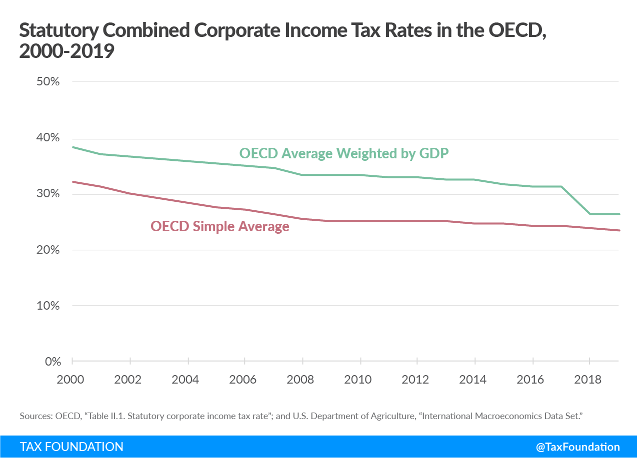 Statutory Combined Corporate Income Tax Rates in the OECD, 2000-2019