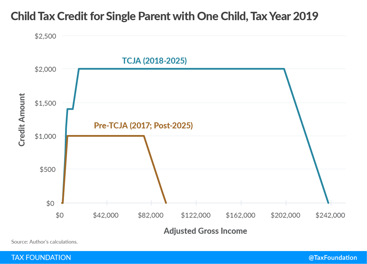 Child Tax Credit for a Single Parent with One Child, Tax Year 2019