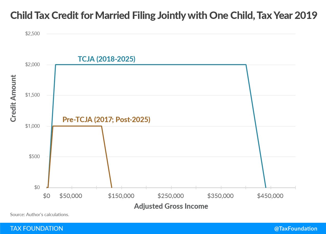 Child Tax Credit for Married Filing Jointly with One Child, Tax Year 2019