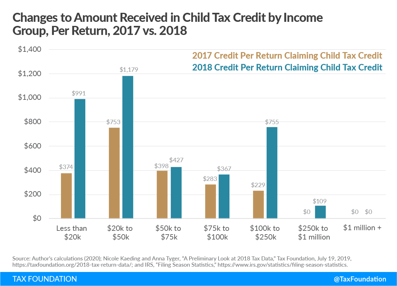 Changes to Amount Received in Child Tax Credit by Income Group, Per Return, 2017 vs 2018