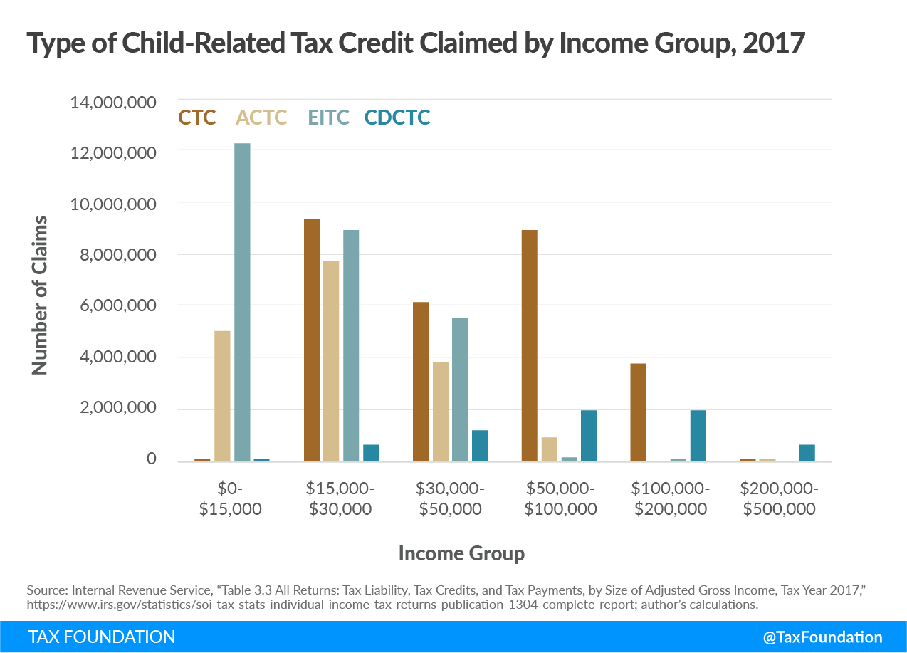 Type of Child-Related Tax Credit claimed by Income Group, 2017 Child Tax Credit