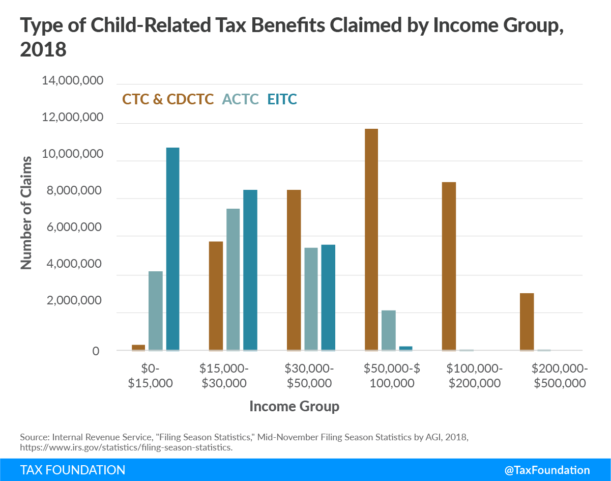 Type of Child-Related Tax Benefits Claimed by Income Group, 2018 Child Tax Credit Benefits