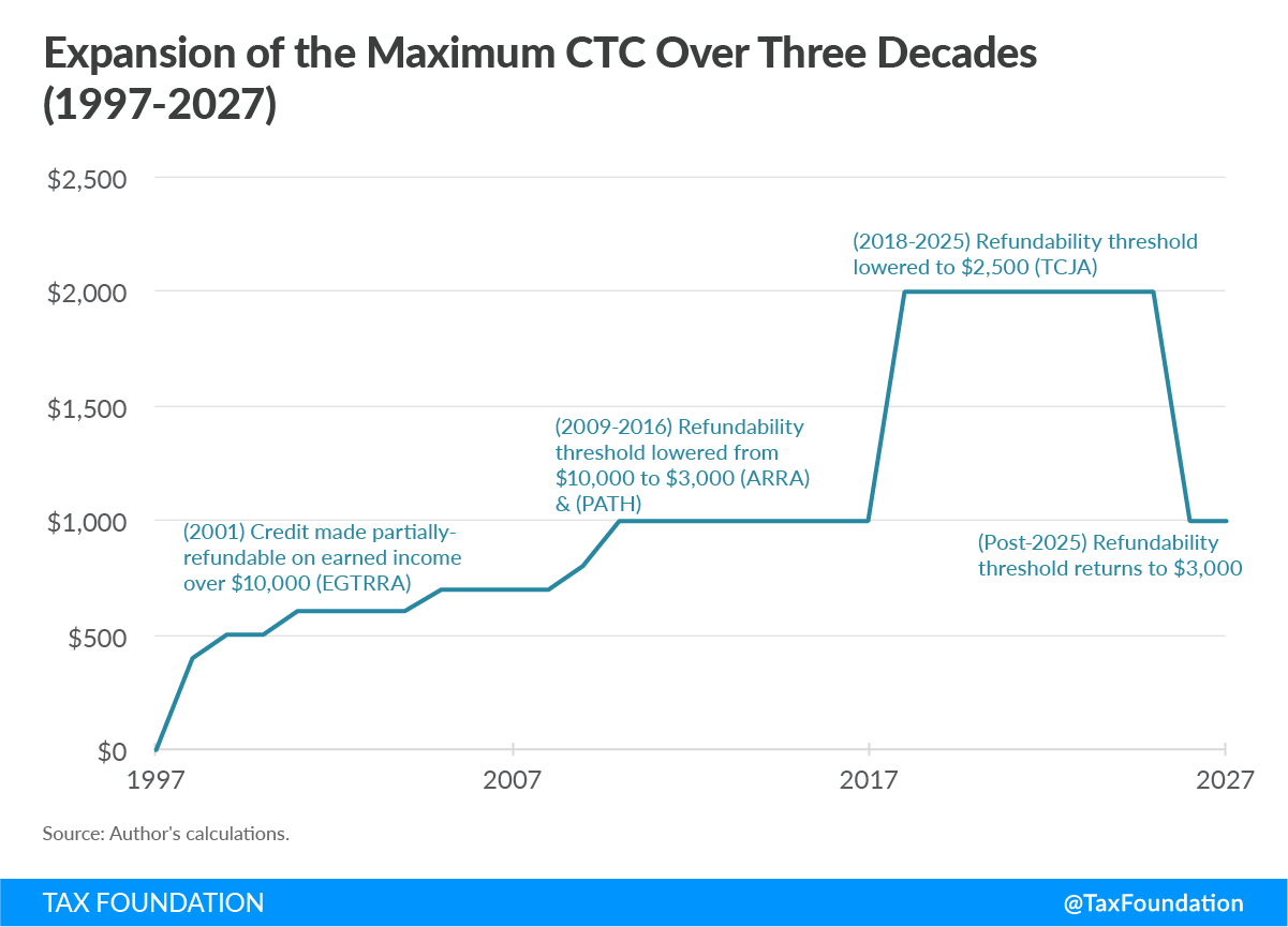 Expansion of the Maximum Child Tax Credit (CTC) Over Three Decades