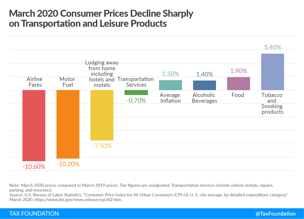 March 2020 Consumer Prices Decline Sharply on Transportation and Leisure Products, State Budget Deficits with Excise Tax Hikes