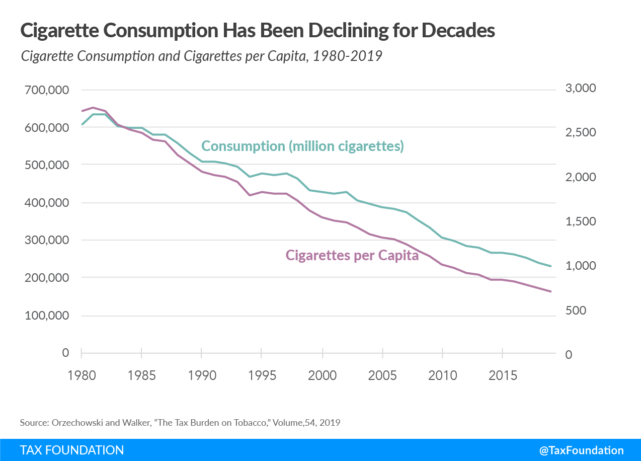 Cigarette consumption decline, state budget deficits with excise tax hikes, tobacco consumption decline