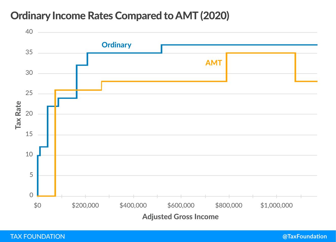 Alternative Minimum Tax (AMT)