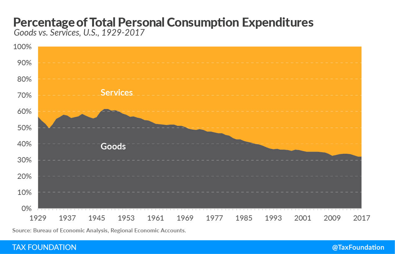 Percentage of total personal consumption expenditures, base broadening the sales tax base