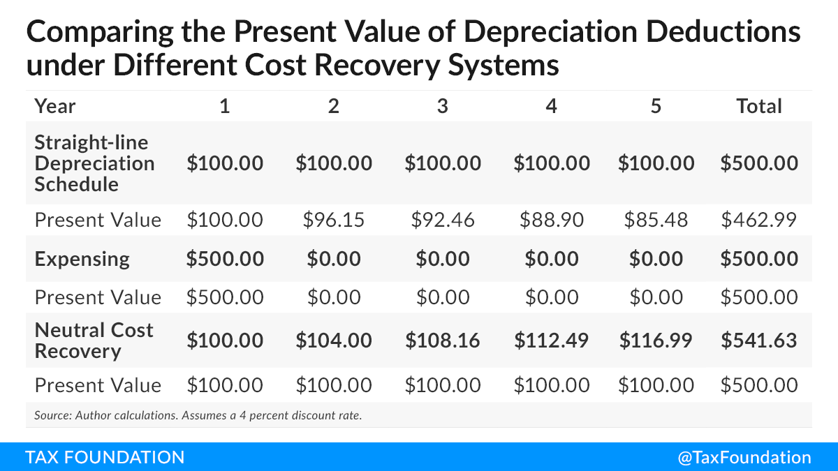 Comparing the present value of depreciation deductions under different cost recovery systems, neutral cost recovery white house trump covid-19 coronavirus business relief reform options